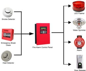 Residential Services - fire alarm