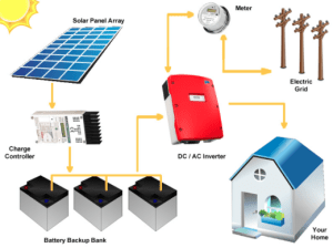 Residential Services - solar power Systems  2