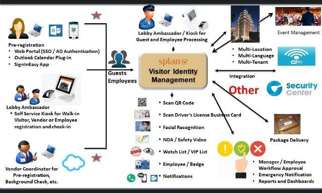 Visitor Security Check-in